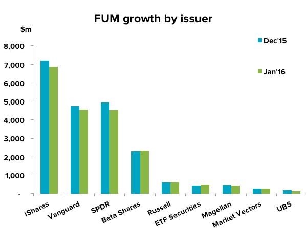 201602-etf-update-fum-issuer