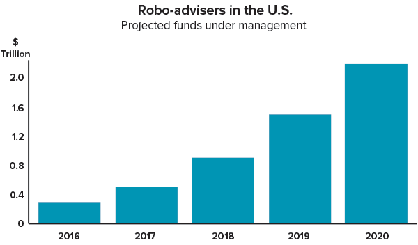 robo-invest-apps-growth
