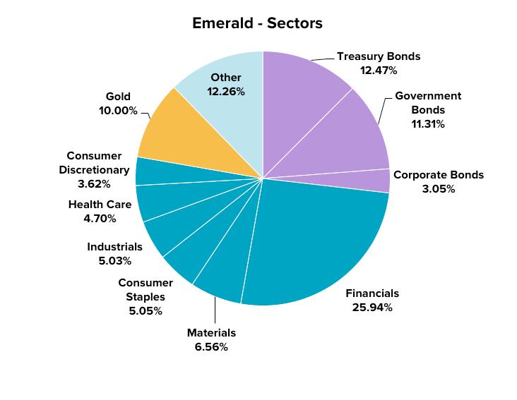 stockspot-assets-sectors-emerald