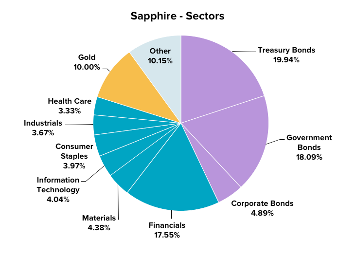 Assets by sector - Sapphire