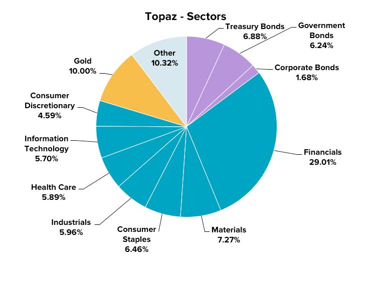 stockspot-assets-sectors-topaz