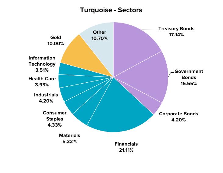 stockspot-assets-sectors-turquoise