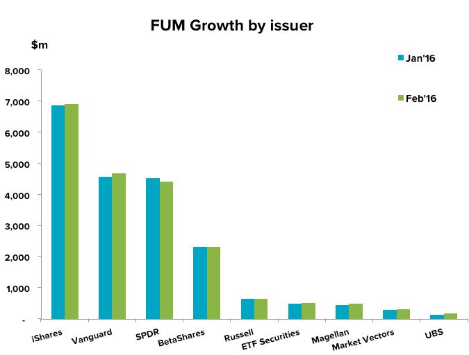 201603-etf-update-fum-issuer
