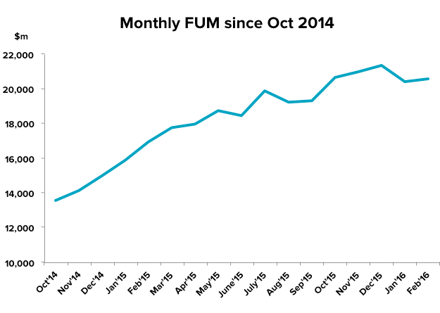 201603-etf-update-fum-since-oct14