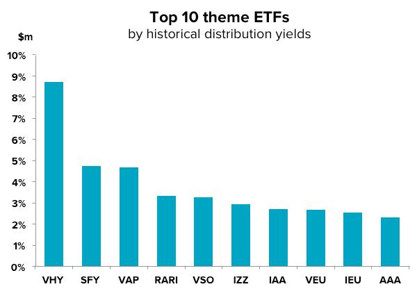 201603-etf-update-theme-yields