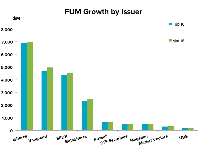201604-etf-update-fum-issuer