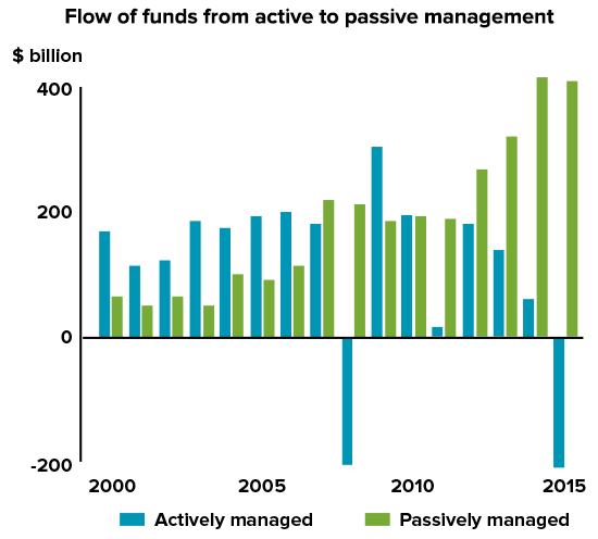 Flow of funds from Active to Passive Management
