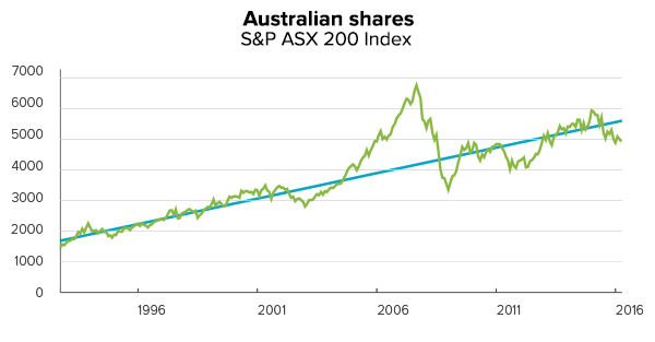 property-vs-shares-asx200