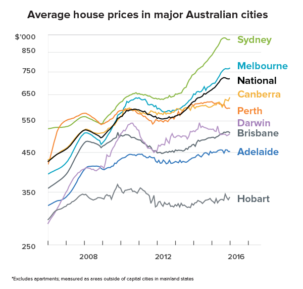 best-investment-property-vs-shares-au-house-prices