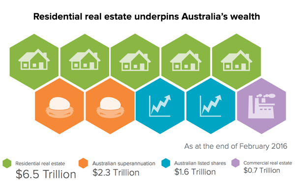 property-vs-shares-aus-wealth