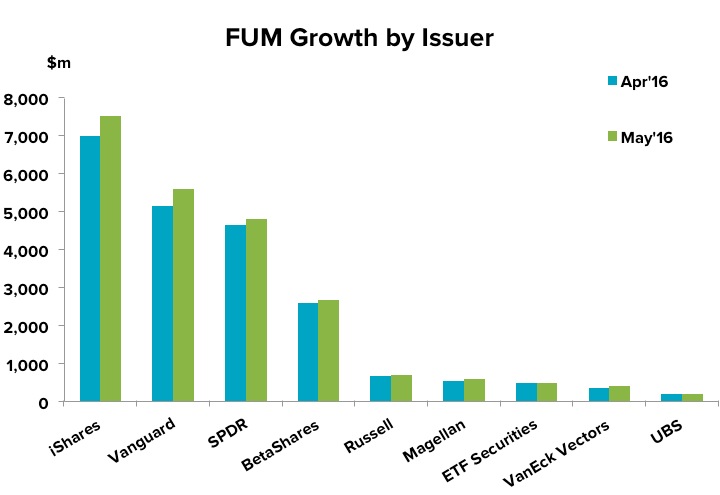 201606-etf-update-fum-issuer