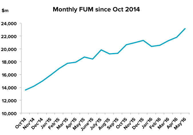 201606-etf-update-fum-since-oct14
