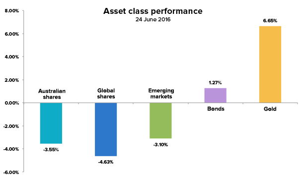 brexit-asset-class-performance