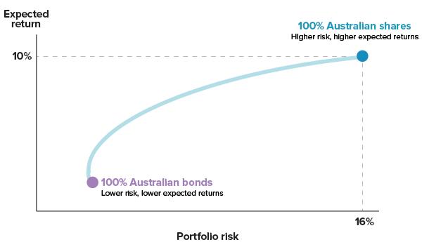 portfolio-5-assets-chart1