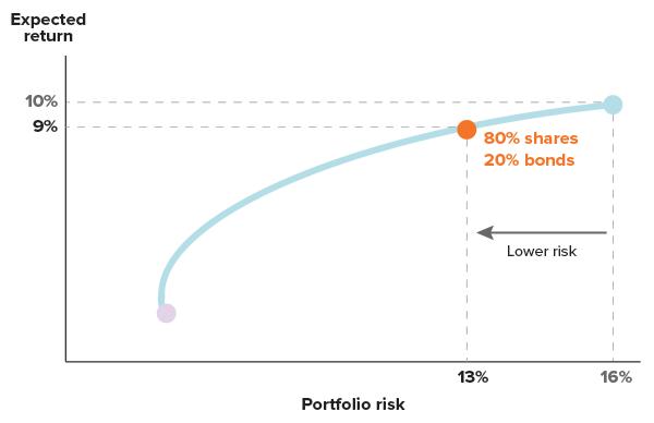 portfolio-5-assets-chart2