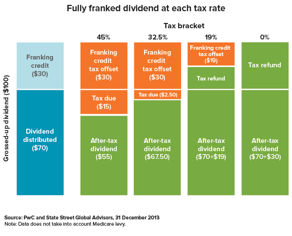 Fully franked dividend at each tax rate