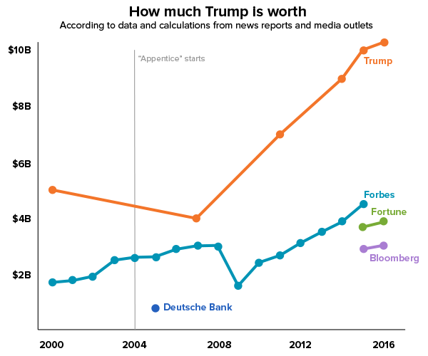How much is Trump worth?