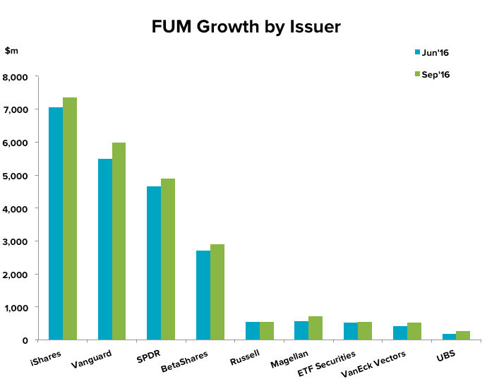 FUM Growth by Issuer