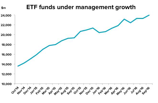 ETF funds under management growth