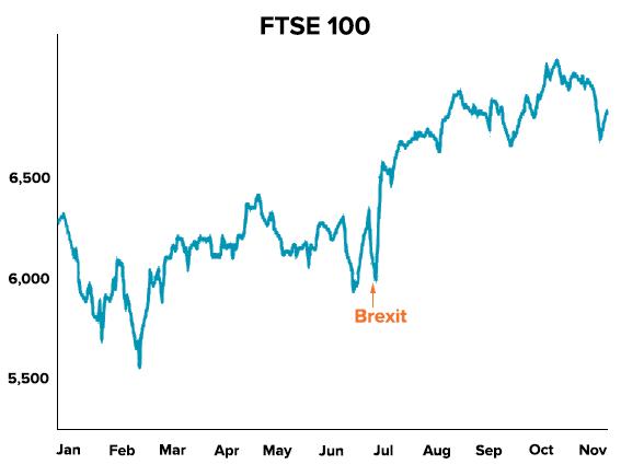 FTSE 100 post-Brexit