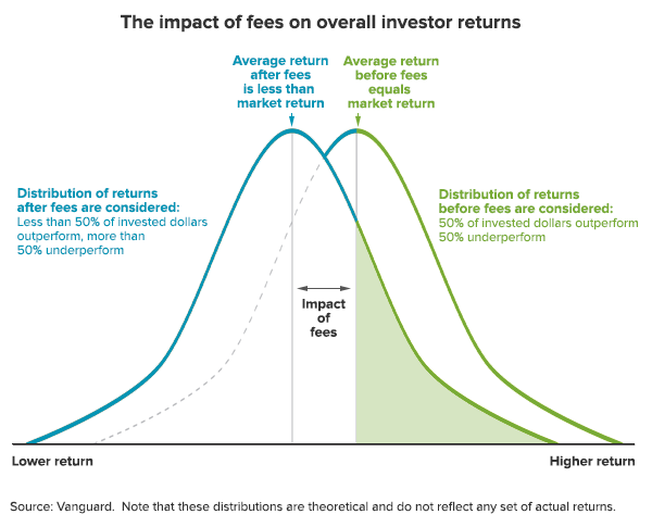 Impact of fees on overall returns