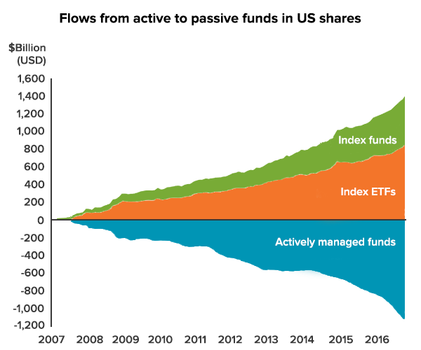 Flows from active to passive funds in US shares
