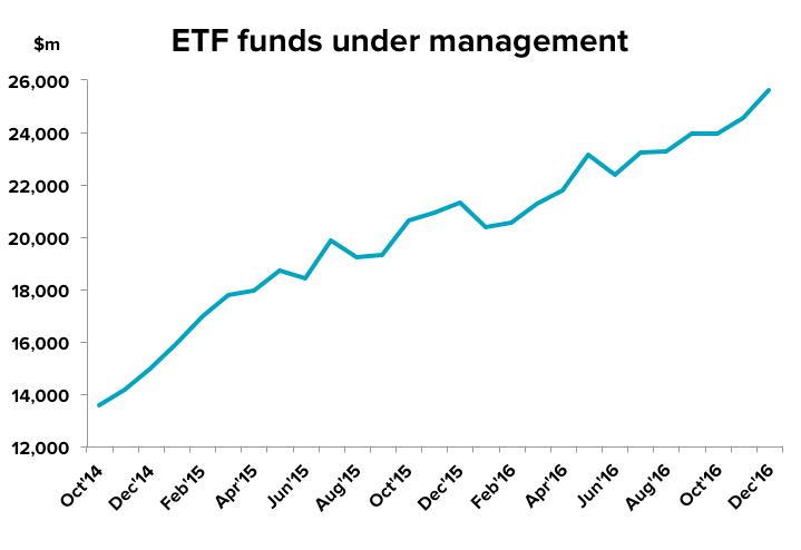 Quarterly ETF FUM since Oct 2014