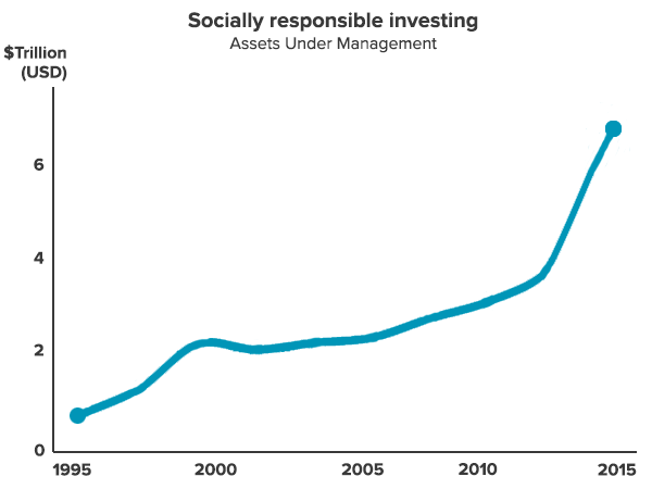 Ethical and Socially Responsible Investment