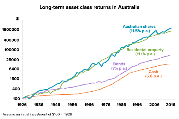 Long-term asset class returns in Australia