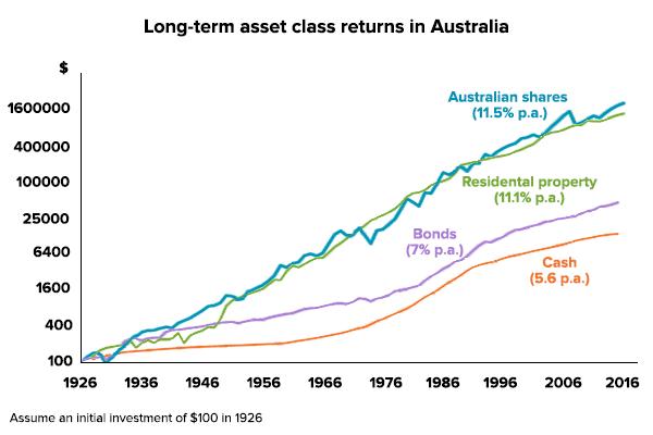 Long-term asset class return in Australia