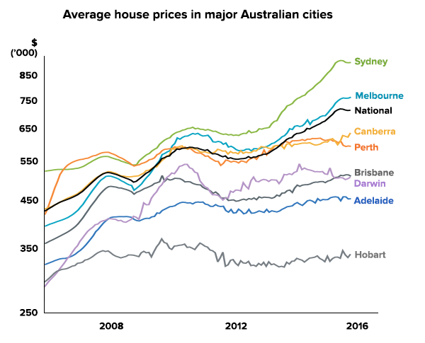 Average house prices in major Australian cities