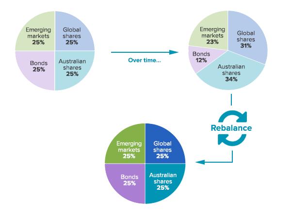 How rebalance works