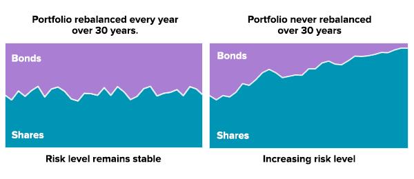 Portfolio rebalancing - risk level