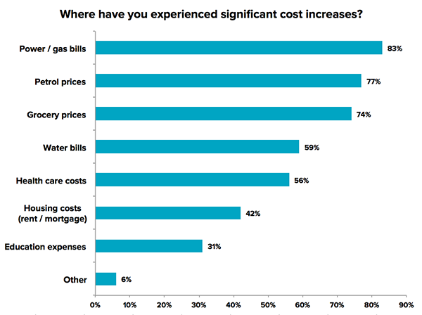 Where have you experienced significant cost increases?