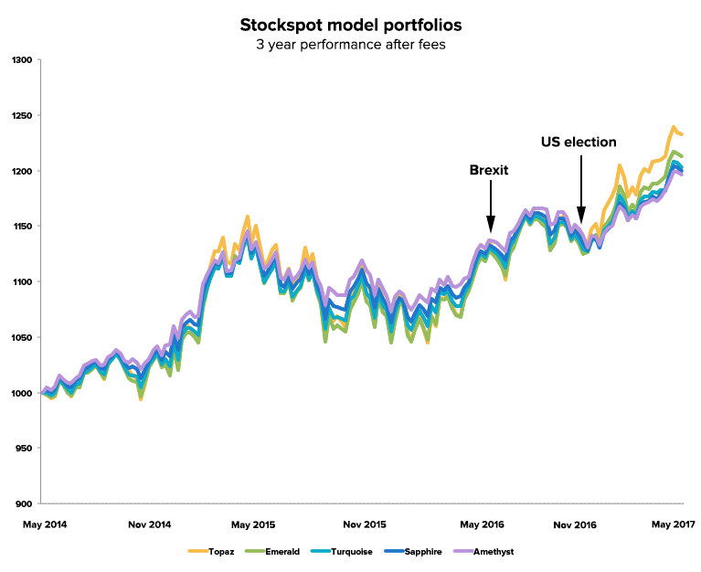 Stockspot portfolio - 3 year performance