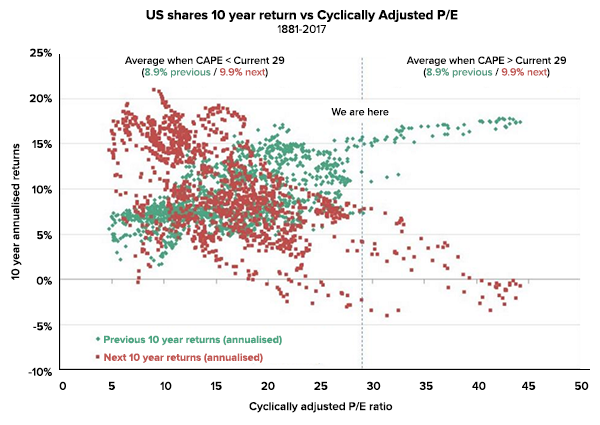 Us shares 10 year return vs cyclically adjusted P/E