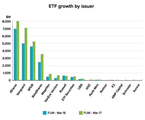 ETF growth by issuer