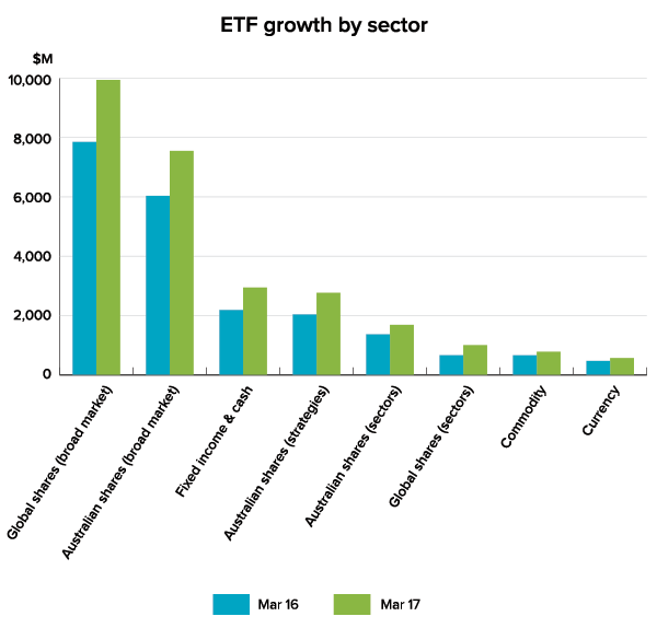 ETF growth by sector