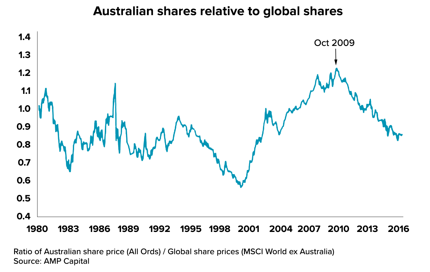 Australian shares vs global shares