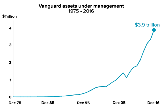 Vanguard assets under management