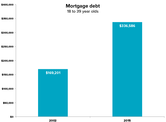 Mortgage debt - 18-39 year olds