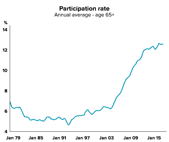 Participation rate - age 65+