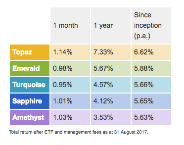 Stockspot newsletter - performance update