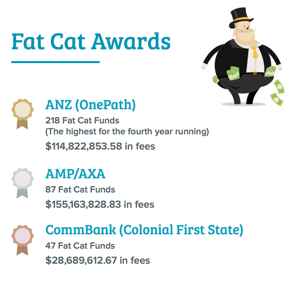 Fat Cat Awards