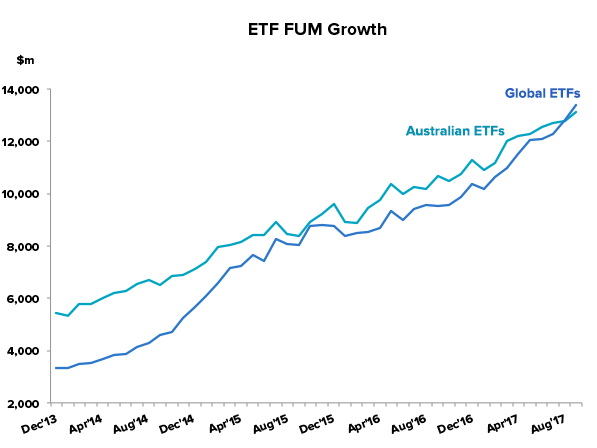 ETF FUM growth