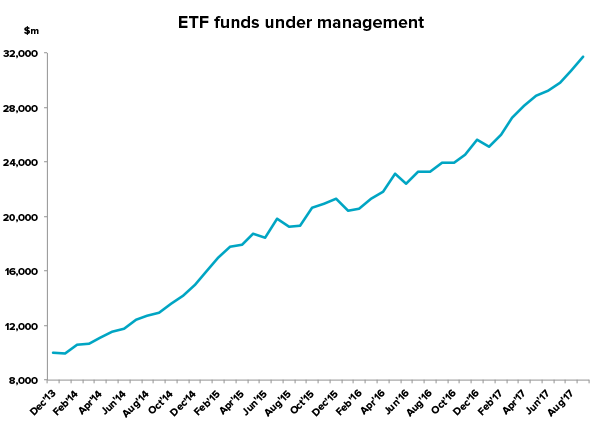 ETF funds under management since December 2013