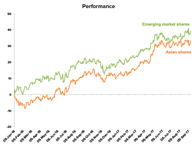 Performance - Emerging markets and Asian shares