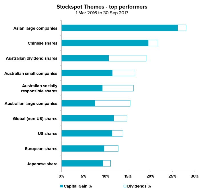Stockspot Themes - top performers