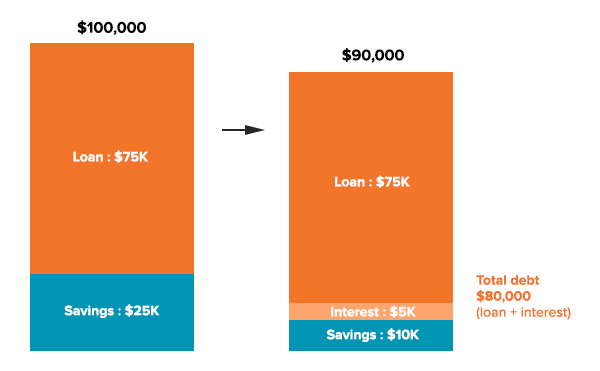 Margin loan - loss after one year