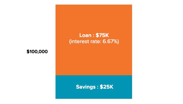 Initial margin loan